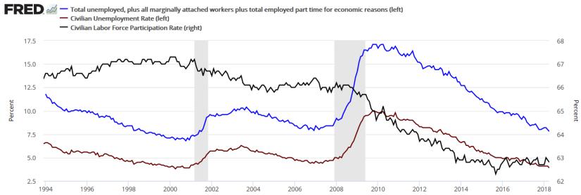미국 실업률과 노동시장참여율