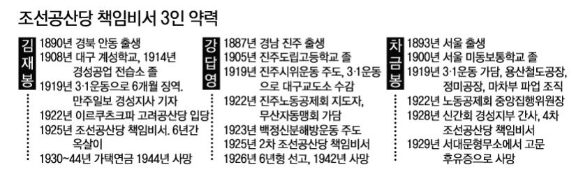 조선공산당 책임비서 3인 약력 복사.jpg