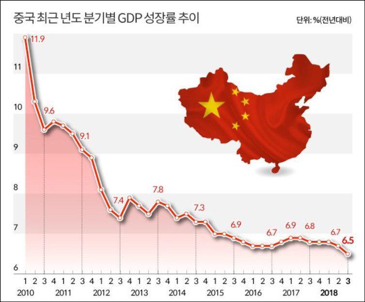 중국GDP성장률추이.jpg