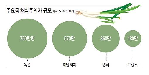 주요국 채식주의자 규모